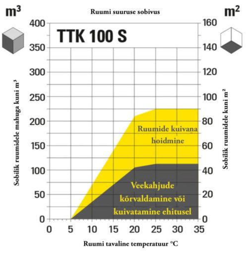 TTK tabel